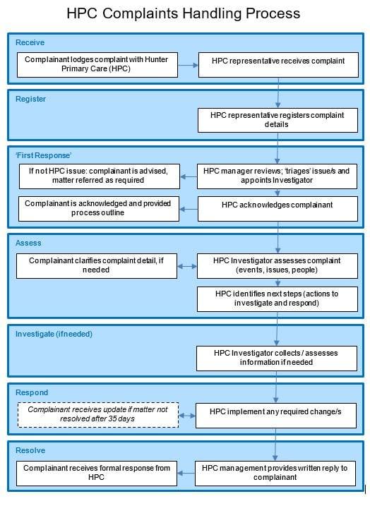 Complaints Handling Process_Diagram